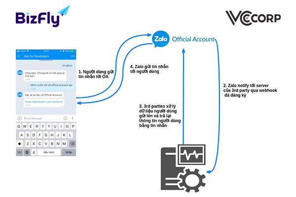 Hướng dẫn tạo chatbot cho zalo với Webhook