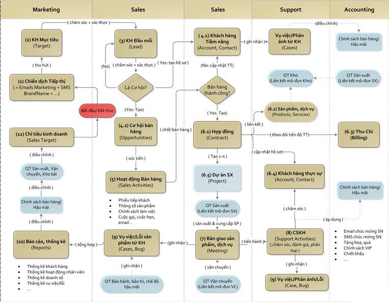 Quy trình CRM cho lĩnh lực sản xuất, phân phối, bán lẻ