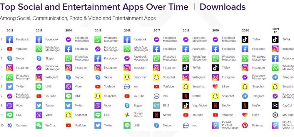 Xu hướng sử dụng mạng xã hội đã phát triển thế nào trong một thập kỷ qua?