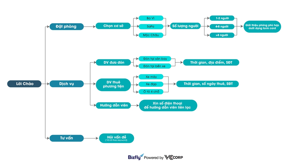 Kịch bản chat mẫu cho homestay: x2 đơn đặt phòng online dễ dàng