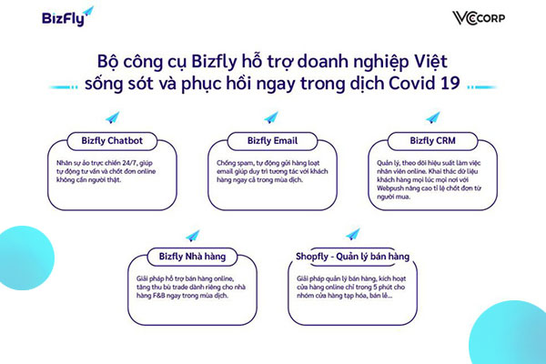Bizfly - nền tảng làm việc online hiệu quả cho doanh nghiệp Việt
