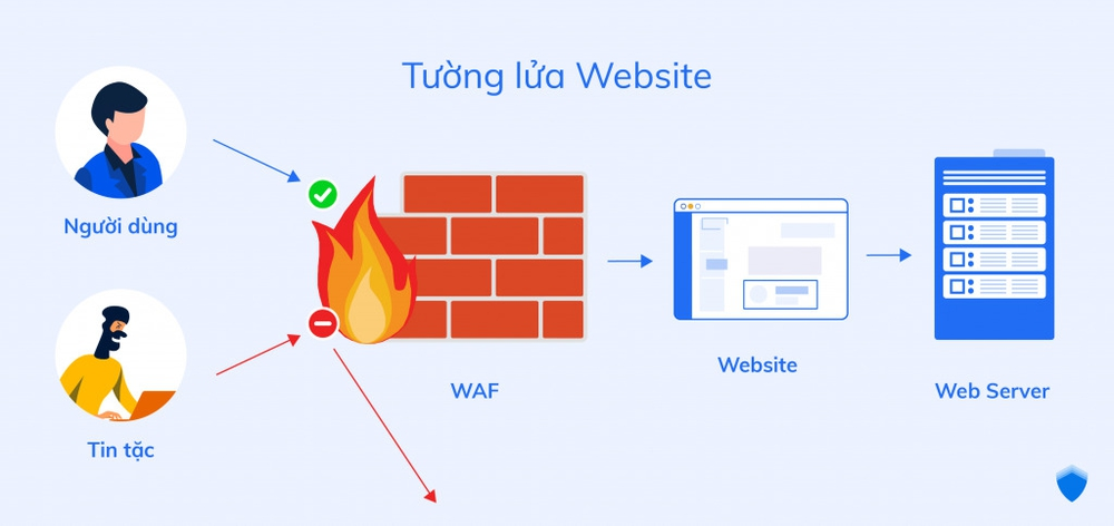 Dùng tường lửa bảo mật website