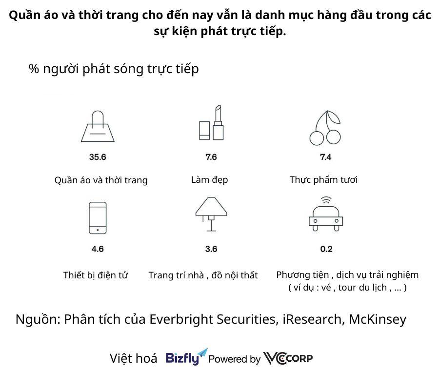 Thương mại trực tiếp (Live commerce) đã và đang ảnh hưởng đến trải nghiệm mua sắm của khách hàng