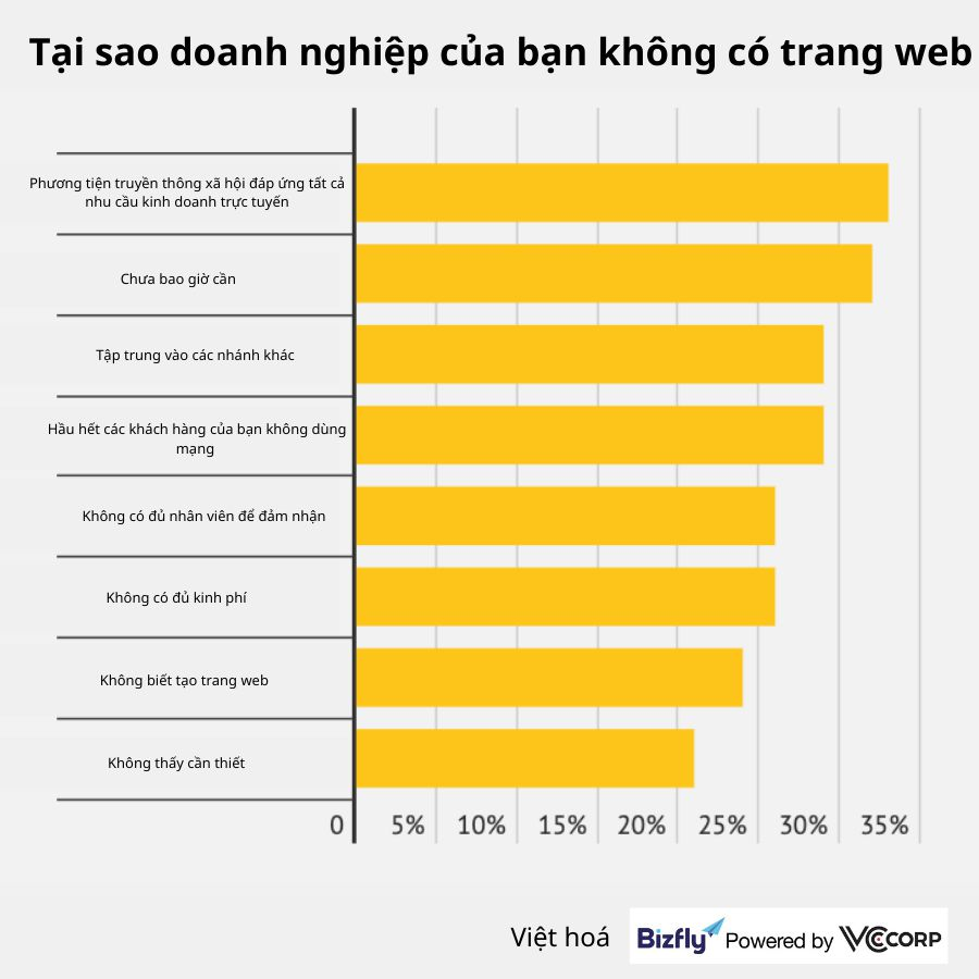 Những thống kê về thiết kế trang web mà doanh nghiệp nên biết năm 2021