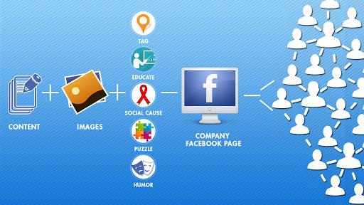 Kết nối cộng đồng mạng xã hội (Social marketing)