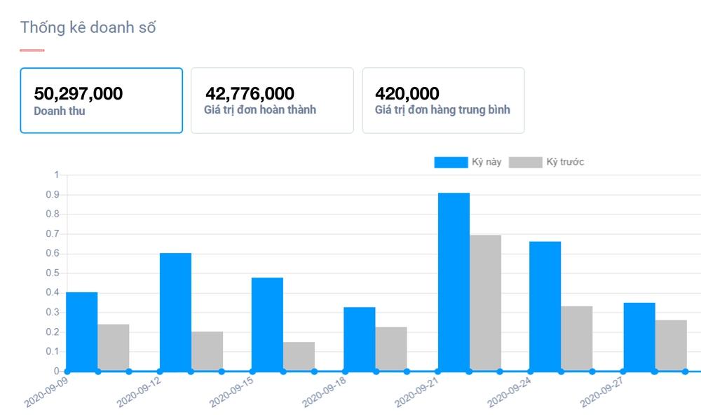 Thống kê hàng tồn kho bằng công cụ quản lý