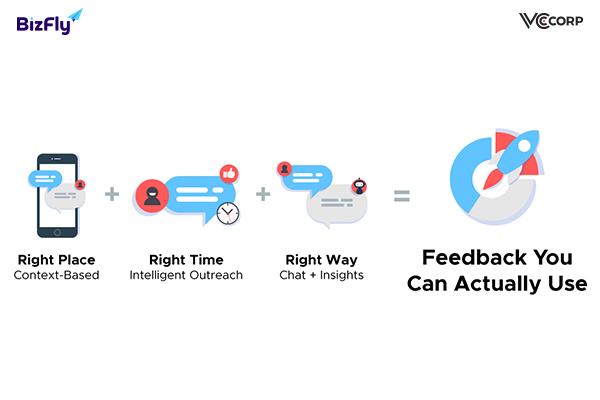 Ghi nhận phản hồi của khách hàng để chăm sóc khách hàng