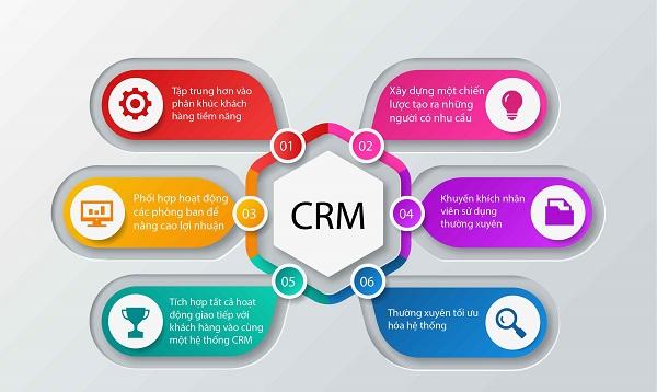 Mục tiêu của CRM là gì