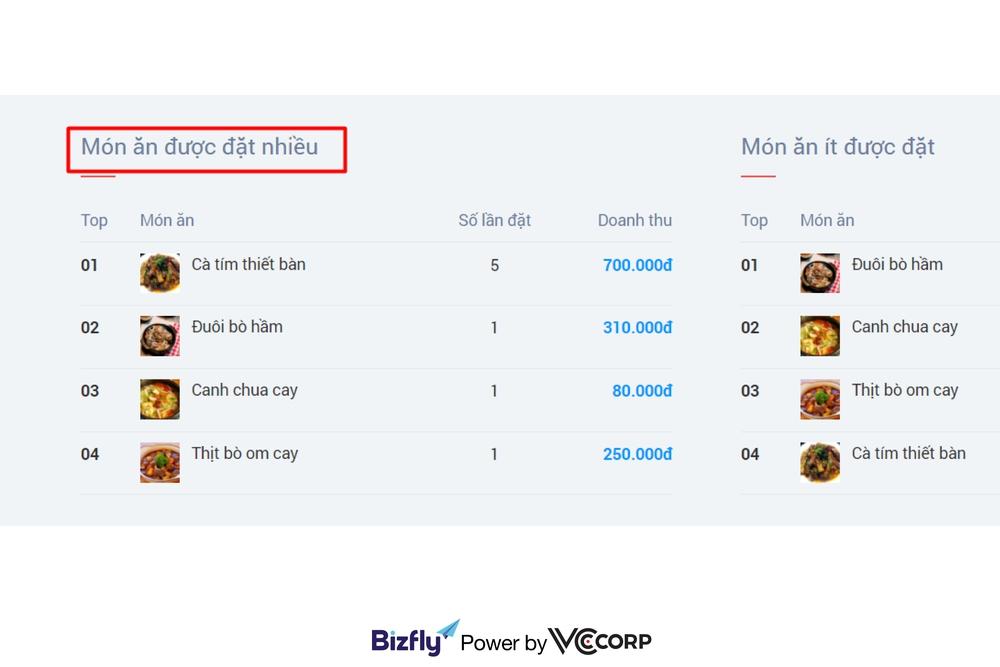 quản lý doanh thu trên từng món ăn, quản lý menu online